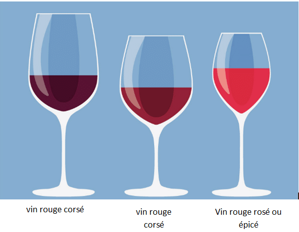 Quels vins ont le plus de tanins?
