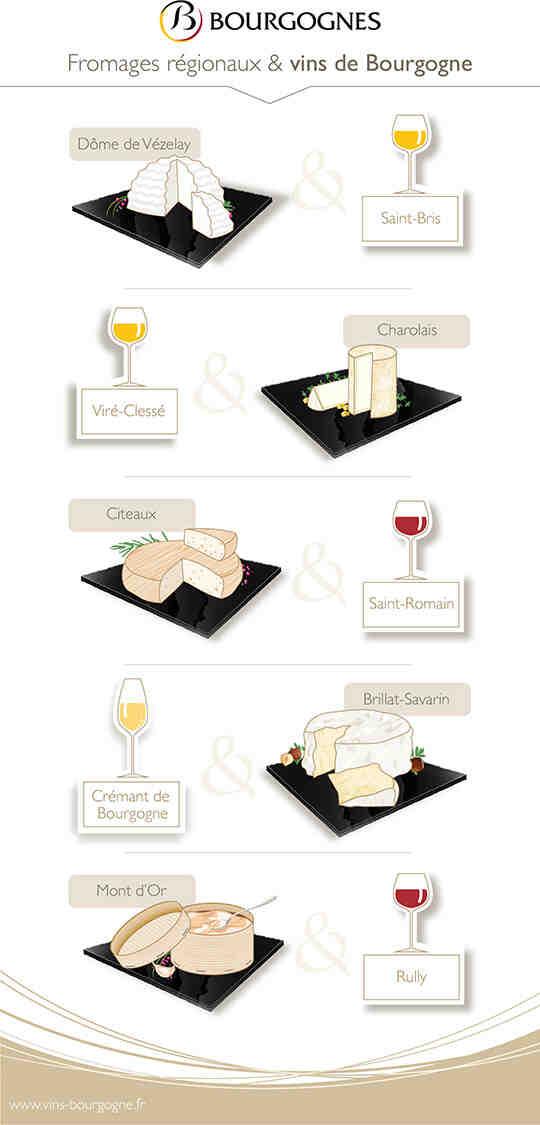 Quel fromage manger avec du vin blanc?