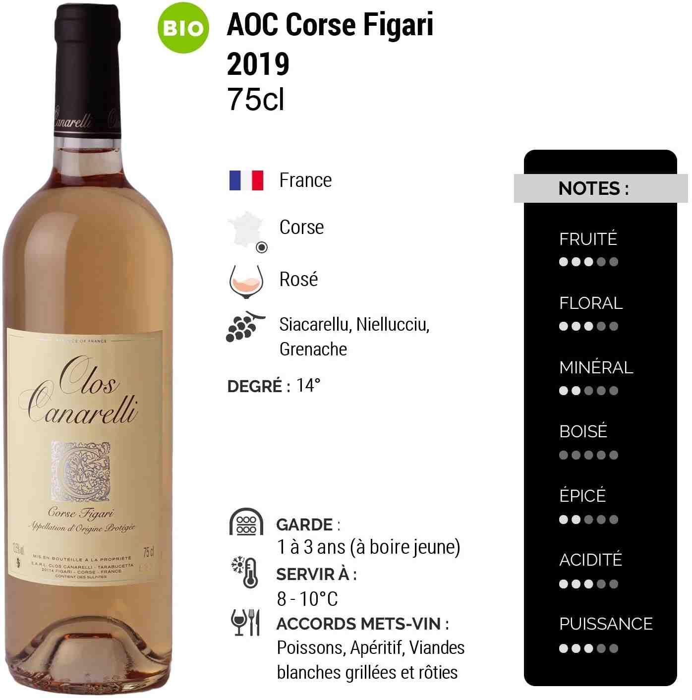 Quel est le meilleur vin rosé ?